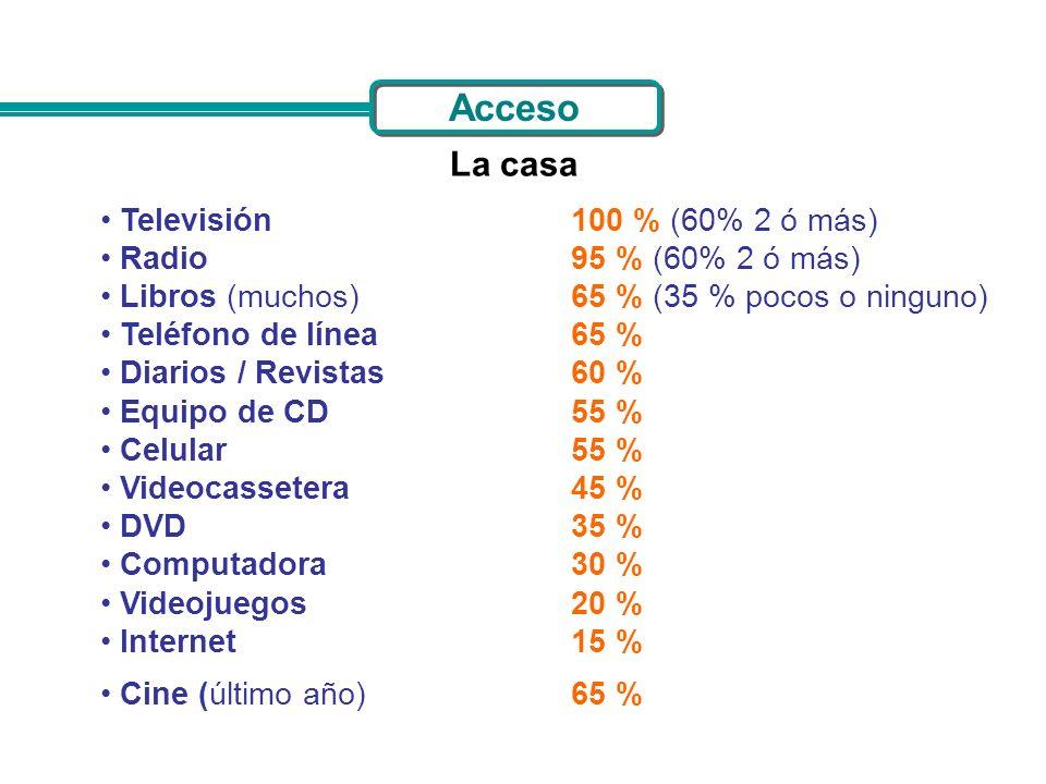 Acceso La casa Televisión 100 % (60% 2 ó más) Radio 95 % (60% 2 ó más)