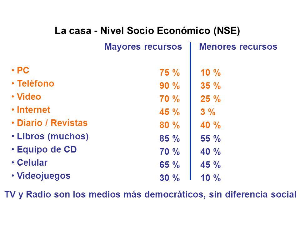 La casa - Nivel Socio Económico (NSE)