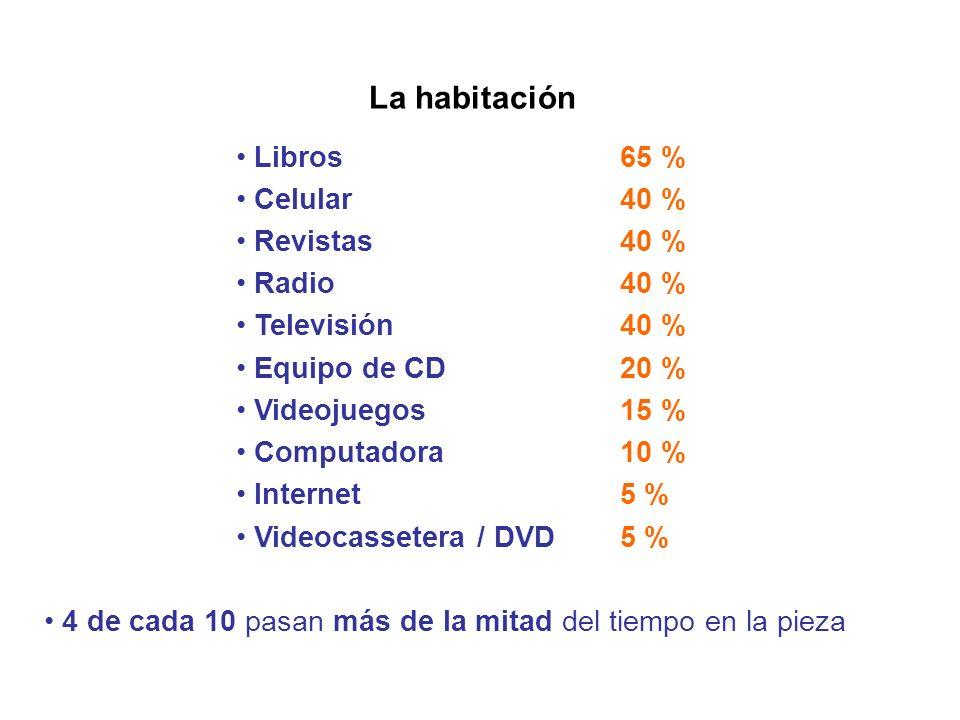 La habitación Libros 65 % Celular 40 % Revistas 40 % Radio 40 %