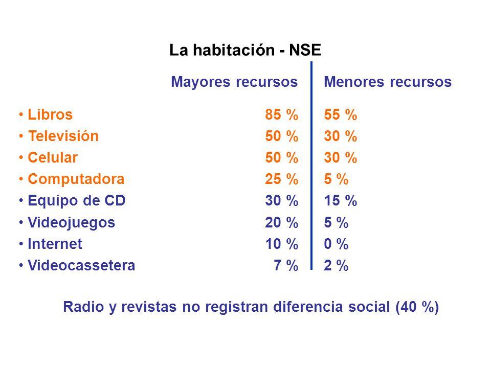 Radio y revistas no registran diferencia social (40 %)
