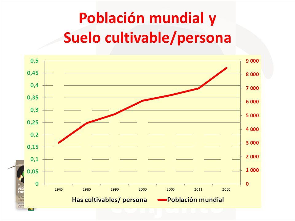 Población mundial y Suelo cultivable/persona