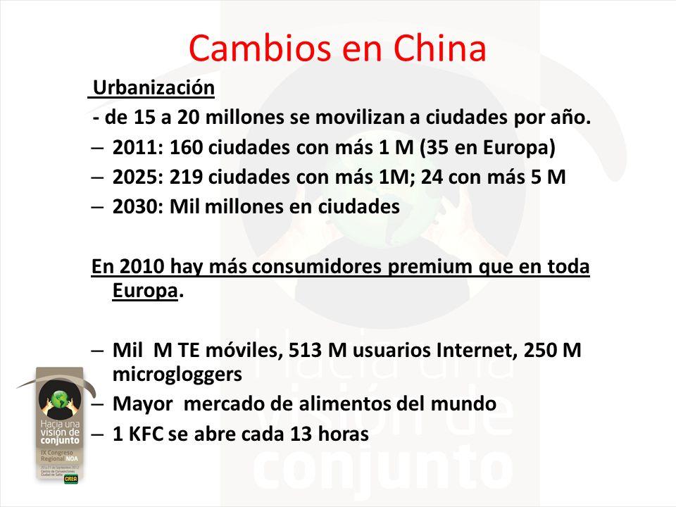 Cambios en China Urbanización