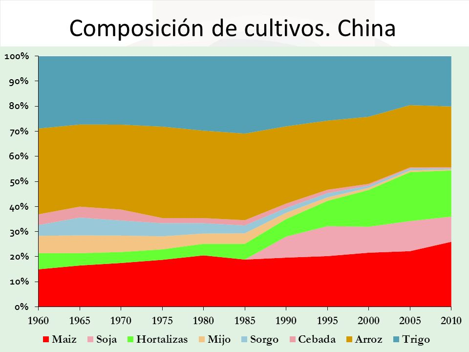 Composición de cultivos. China
