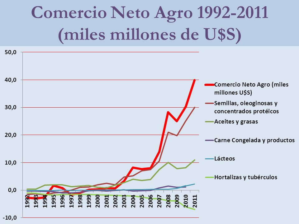 Comercio Neto Agro 1992-2011 (miles millones de U$S)