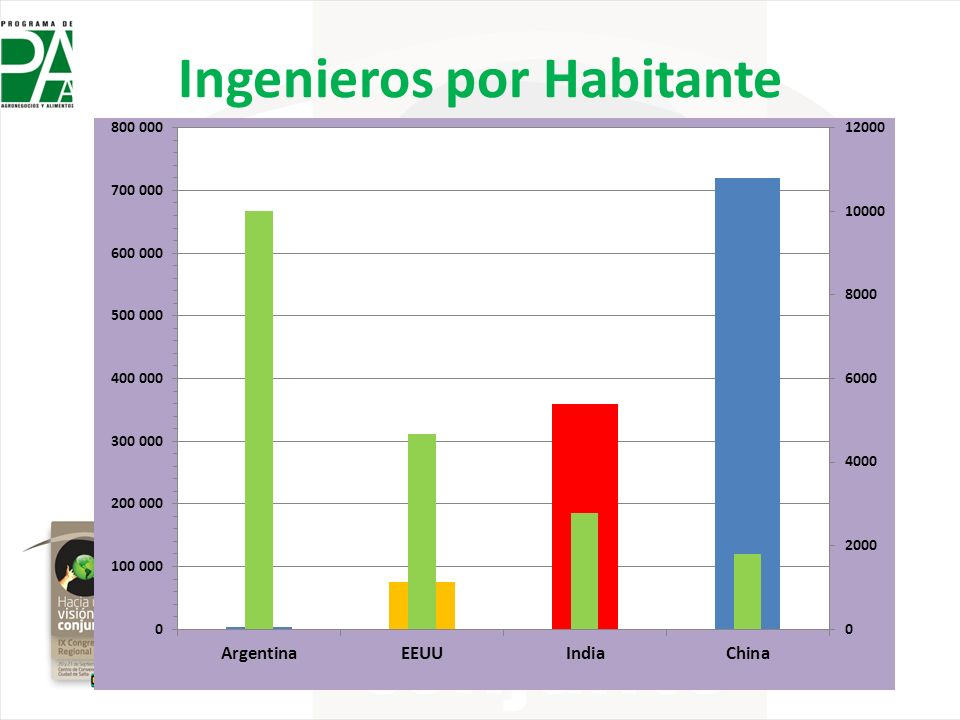 Ingenieros por Habitante