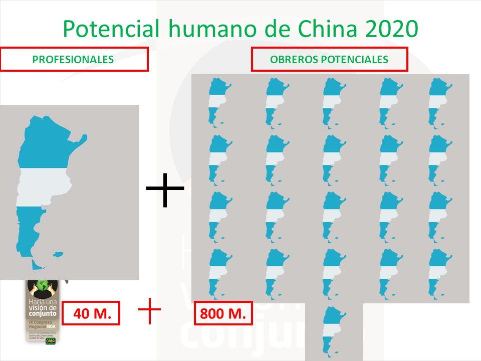 Potencial humano de China 2020