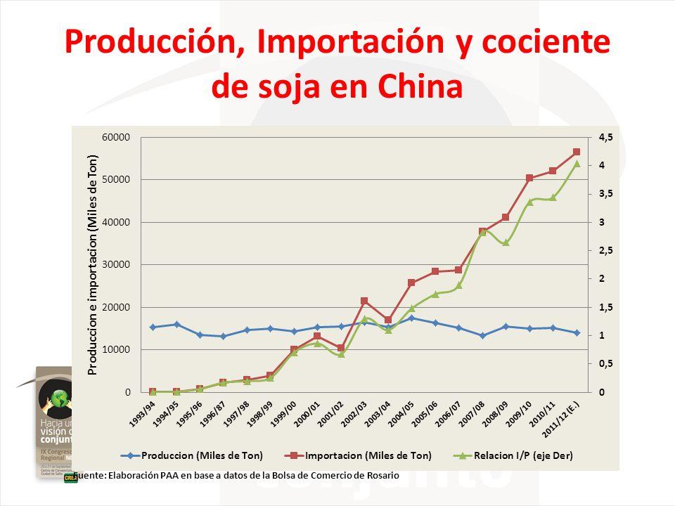 Producción, Importación y cociente de soja en China