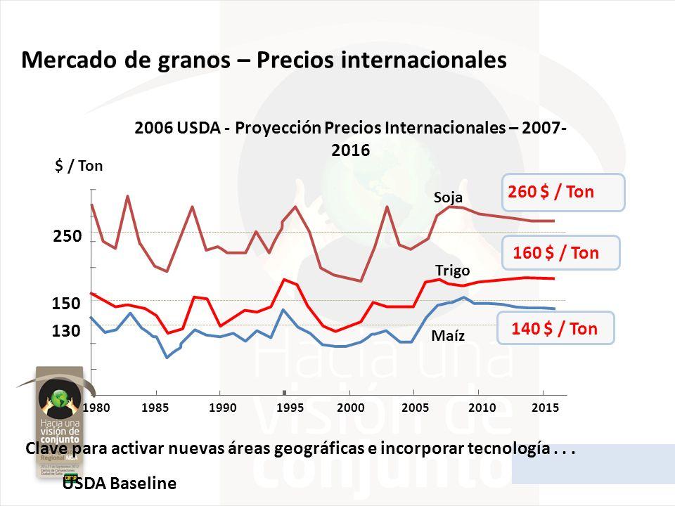 2006 USDA - Proyección Precios Internacionales – 2007- 2016