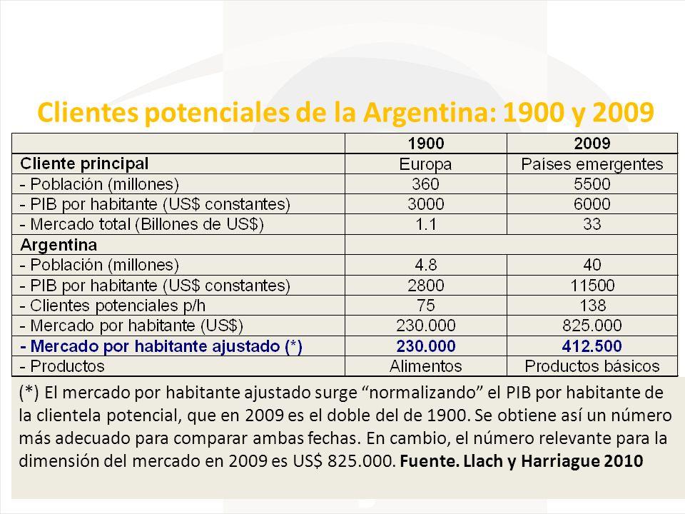 Clientes potenciales de la Argentina: 1900 y 2009
