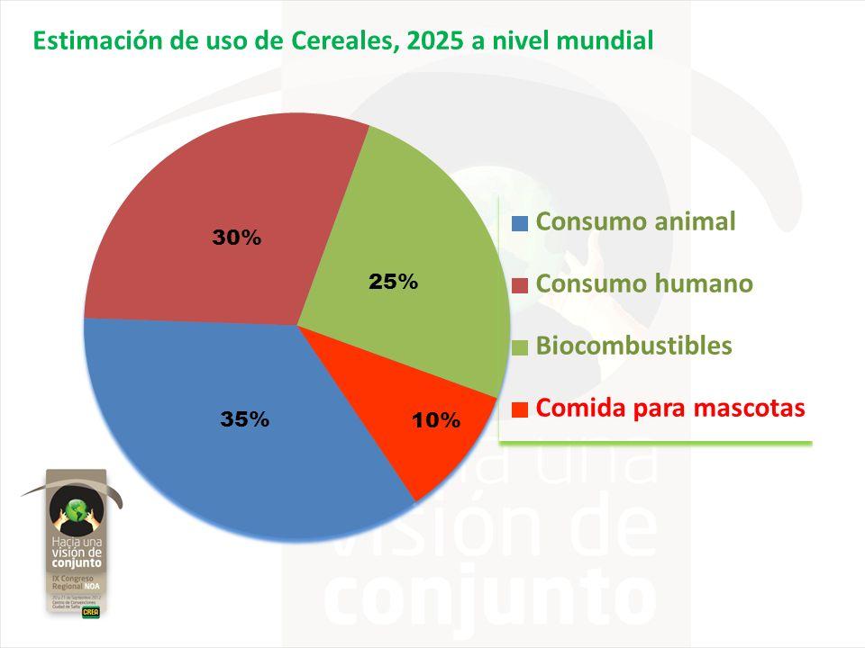 Estimación de uso de Cereales, 2025 a nivel mundial