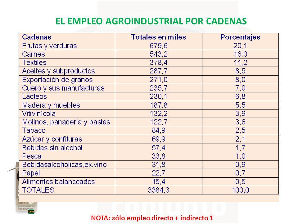 EL EMPLEO AGROINDUSTRIAL POR CADENAS
