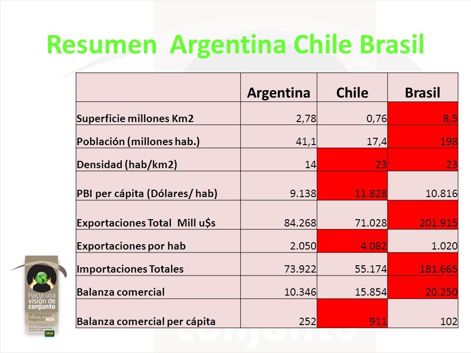 Resumen Argentina Chile Brasil