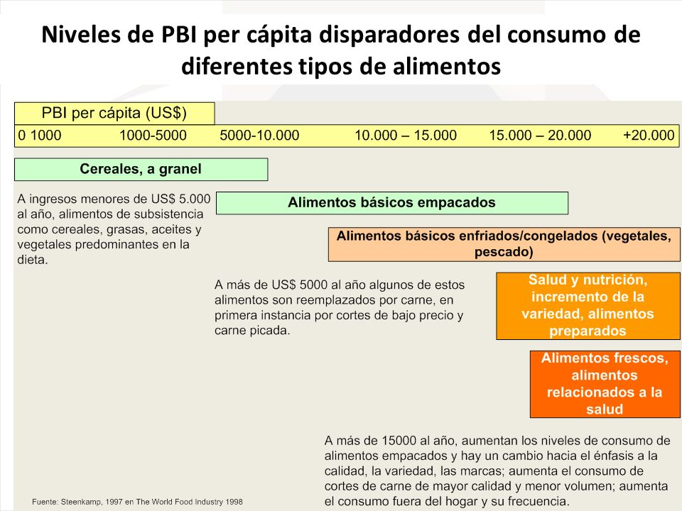 Niveles de PBI per cápita disparadores del consumo de diferentes tipos de alimentos