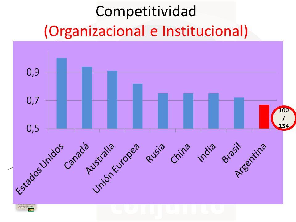 Competitividad (Organizacional e Institucional)