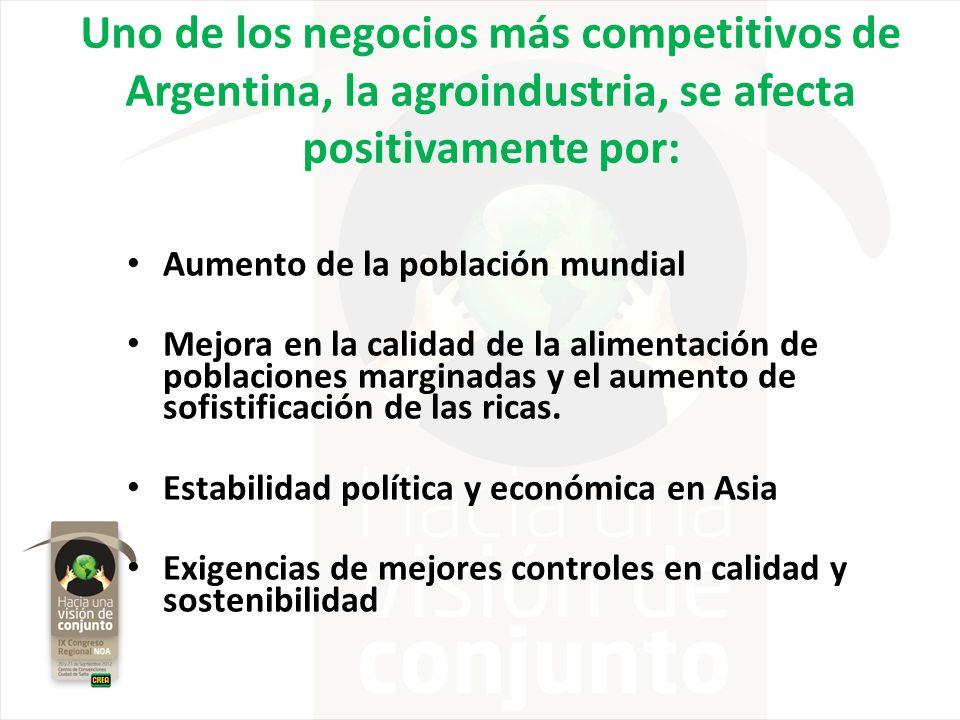 Uno de los negocios más competitivos de Argentina, la agroindustria, se afecta positivamente por: