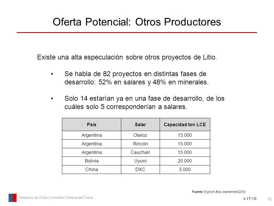 Oferta Potencial: Otros Productores