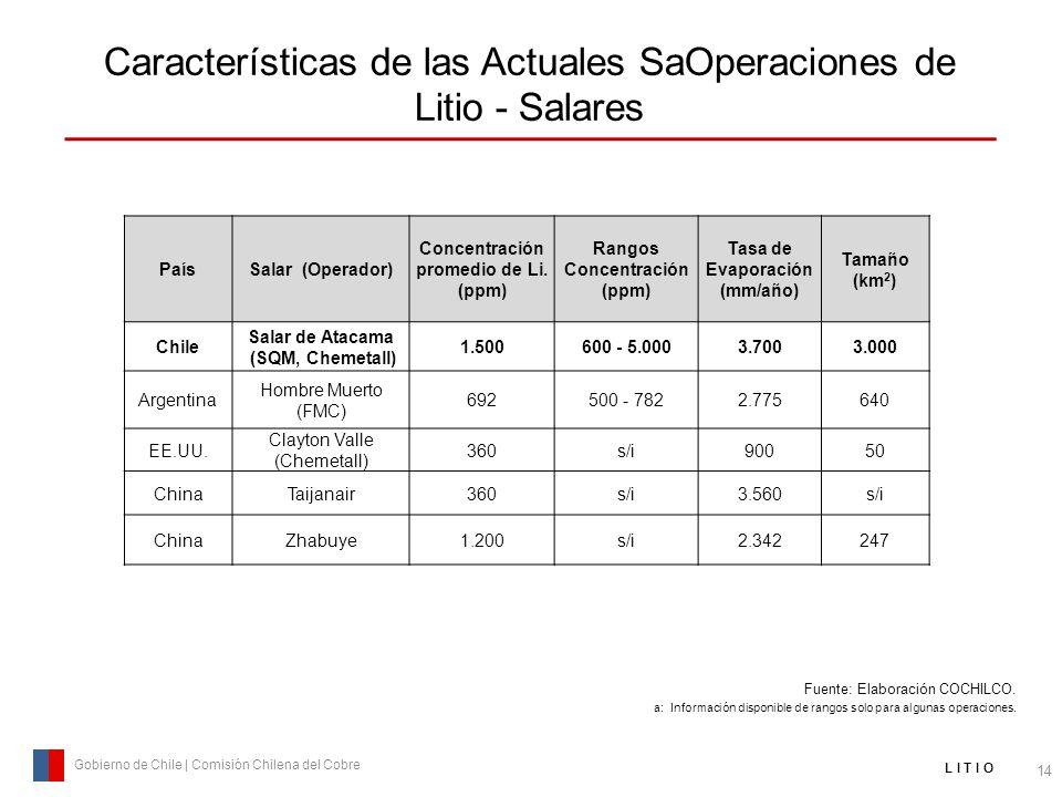 Características de las Actuales SaOperaciones de Litio - Salares