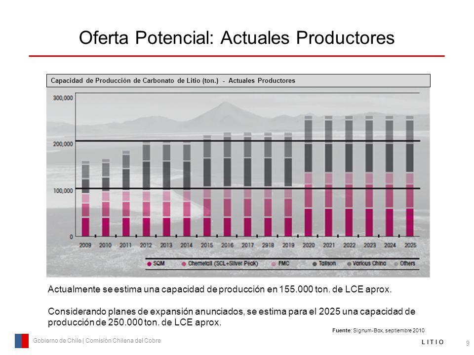 Oferta Potencial: Actuales Productores
