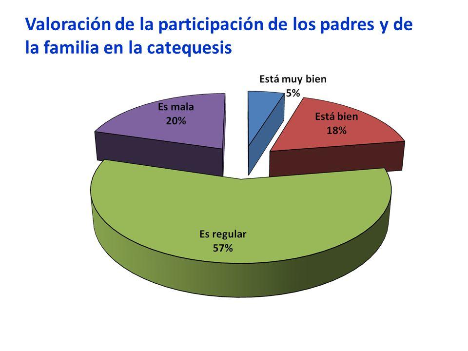 Valoración de la participación de los padres y de la familia en la catequesis