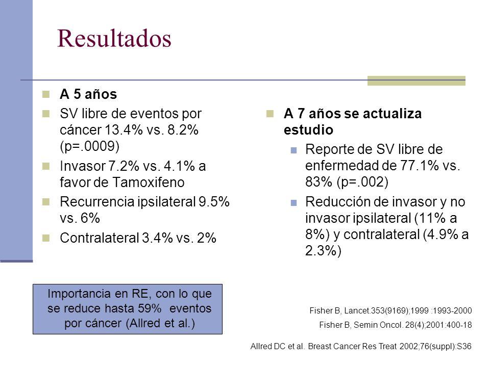 Resultados A 5 años. SV libre de eventos por cáncer 13.4% vs. 8.2% (p=.0009) Invasor 7.2% vs. 4.1% a favor de Tamoxifeno.