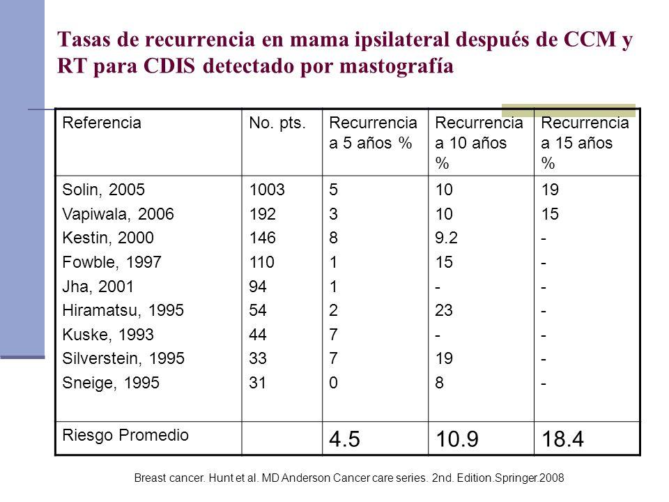 Tasas de recurrencia en mama ipsilateral después de CCM y RT para CDIS detectado por mastografía