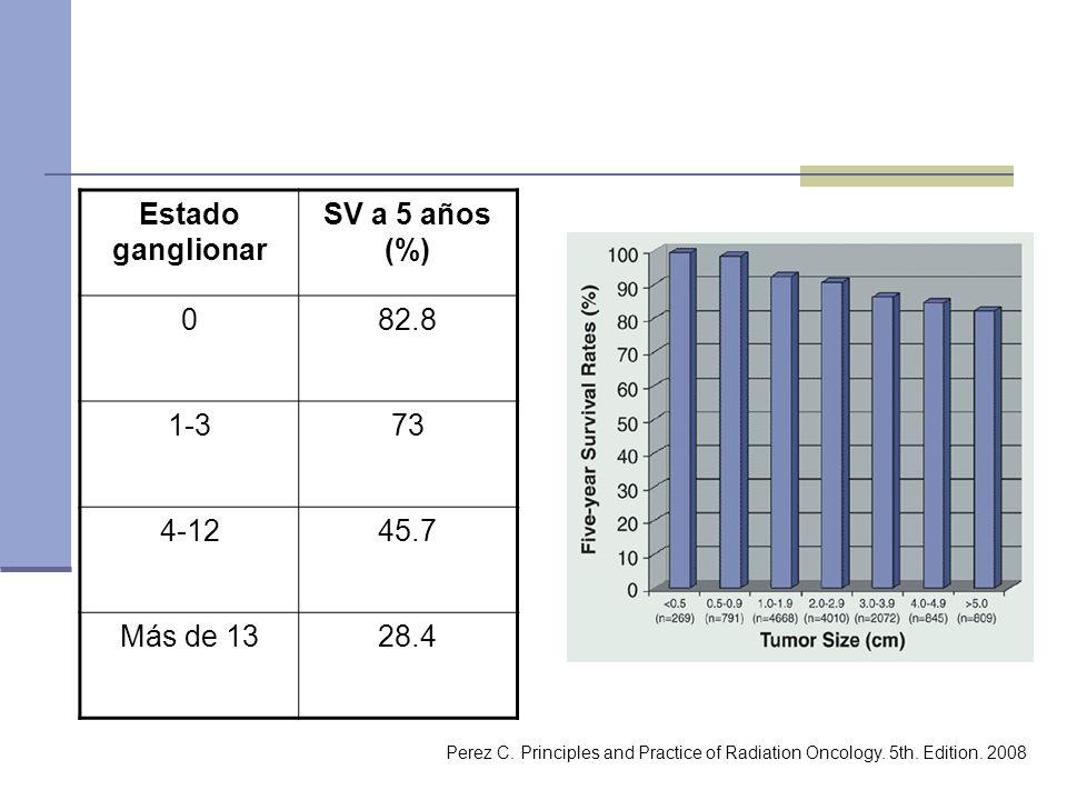 Estado ganglionar SV a 5 años (%)