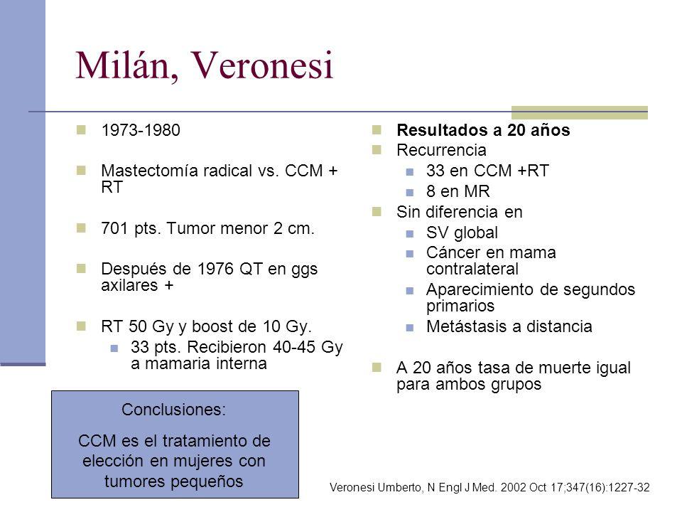 CCM es el tratamiento de elección en mujeres con tumores pequeños