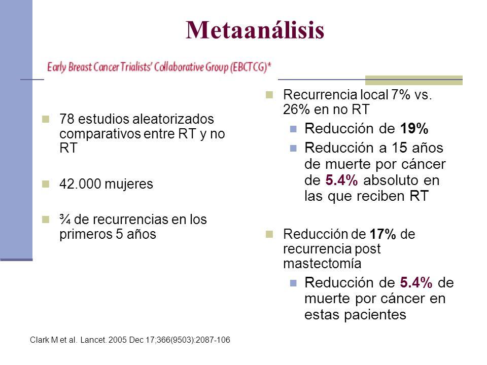Metaanálisis Reducción de 19%