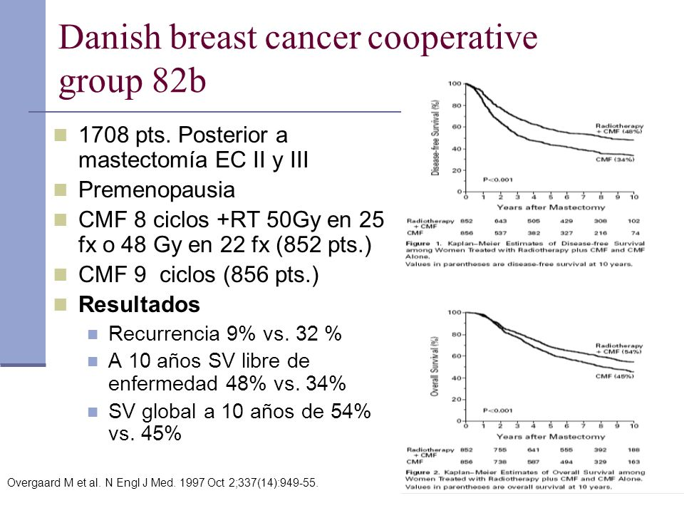 Danish breast cancer cooperative group 82b