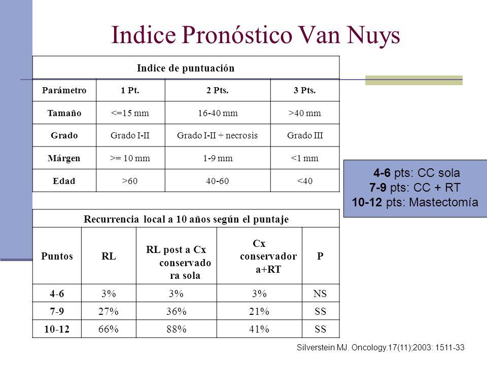 Indice Pronóstico Van Nuys