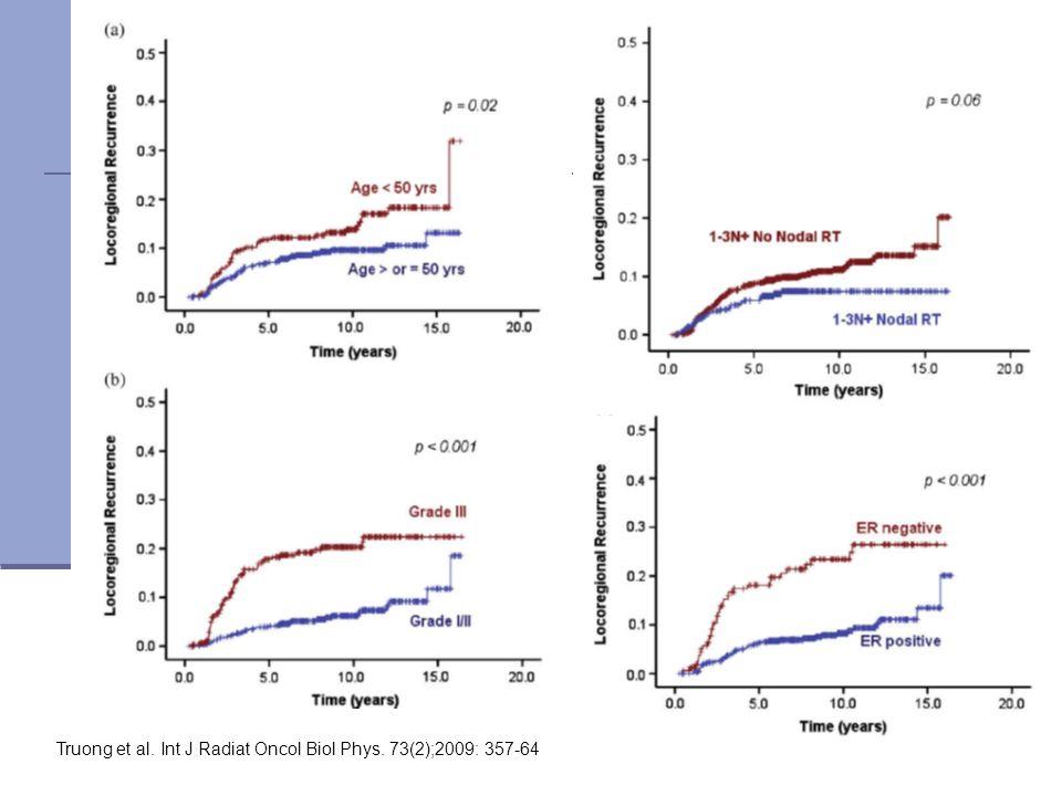 Truong et al. Int J Radiat Oncol Biol Phys. 73(2);2009: 357-64