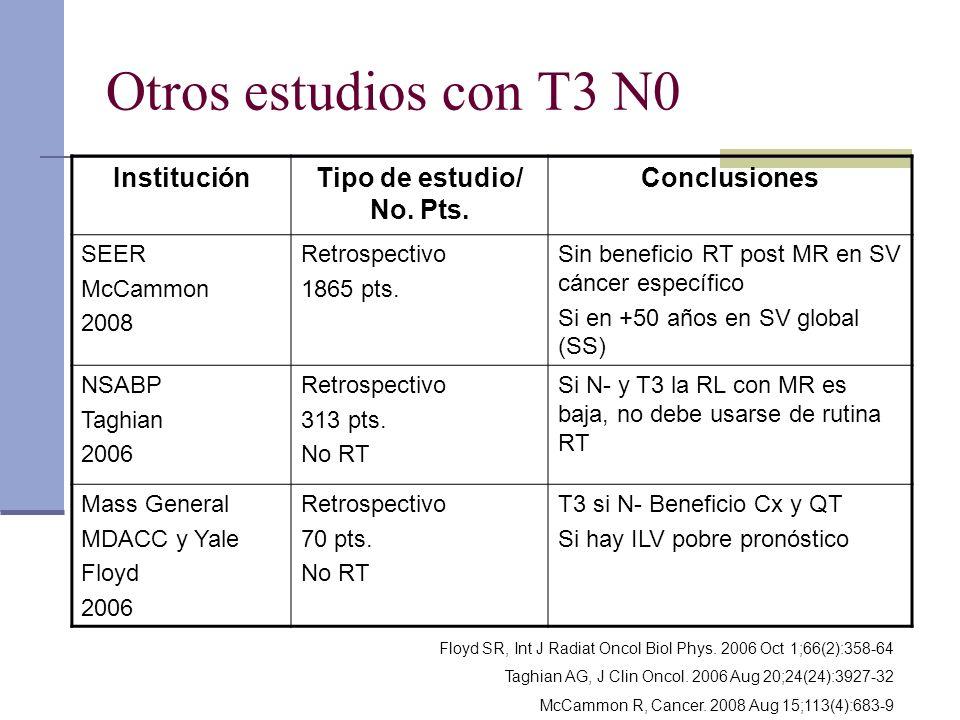 Otros estudios con T3 N0 Institución Tipo de estudio/ No. Pts.