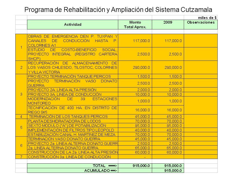 Programa de Rehabilitación y Ampliación del Sistema Cutzamala