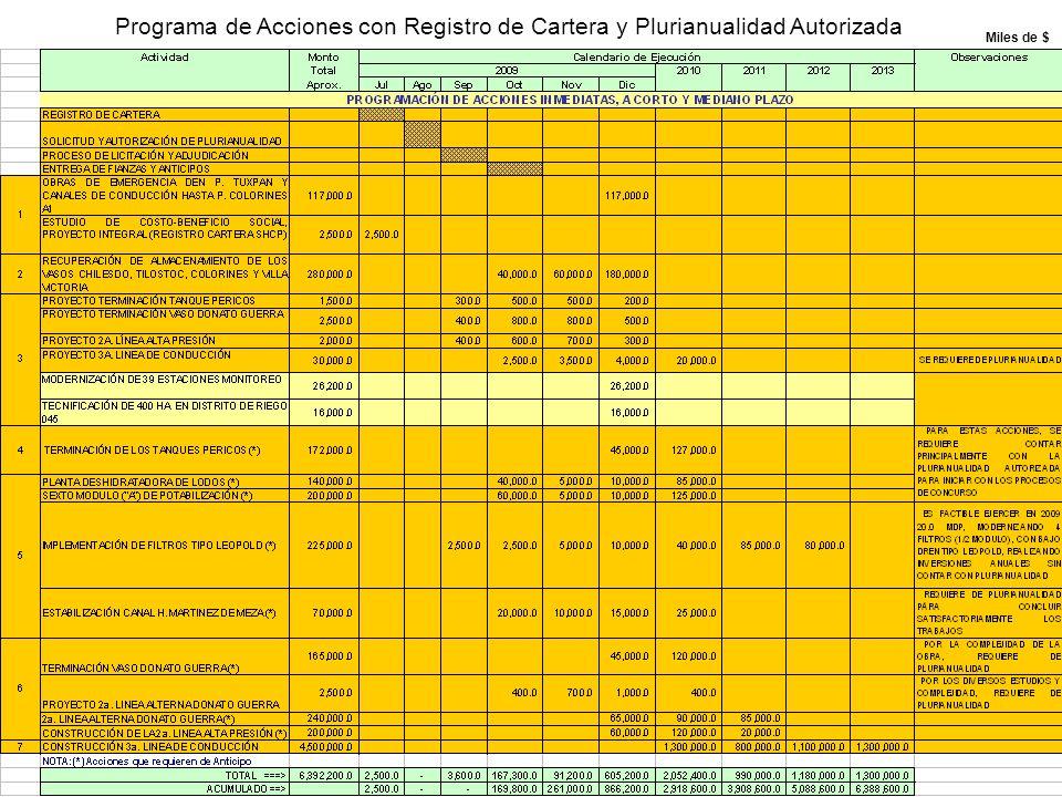 Programa de Acciones con Registro de Cartera y Plurianualidad Autorizada