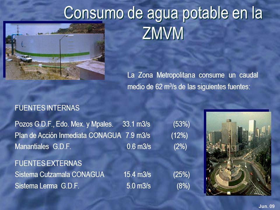 Consumo de agua potable en la ZMVM