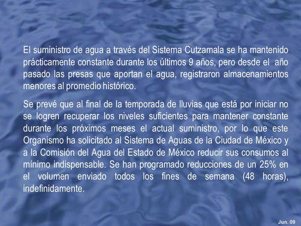 El suministro de agua a través del Sistema Cutzamala se ha mantenido prácticamente constante durante los últimos 9 años, pero desde el año pasado las presas que aportan el agua, registraron almacenamientos menores al promedio histórico.