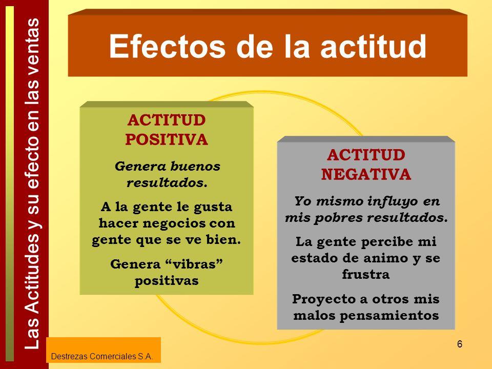 Efectos de la actitud ACTITUD POSITIVA ACTITUD NEGATIVA