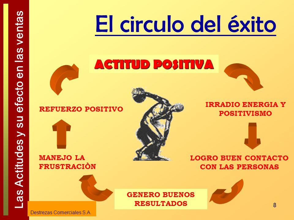 El circulo del éxito ACTITUD POSITIVA IRRADIO ENERGIA Y POSITIVISMO
