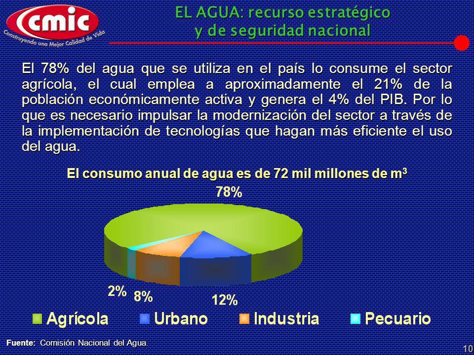 El consumo anual de agua es de 72 mil millones de m3