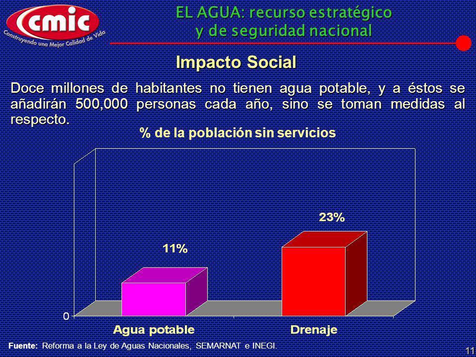 % de la población sin servicios