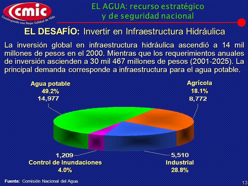 Control de Inundaciones 4.0%