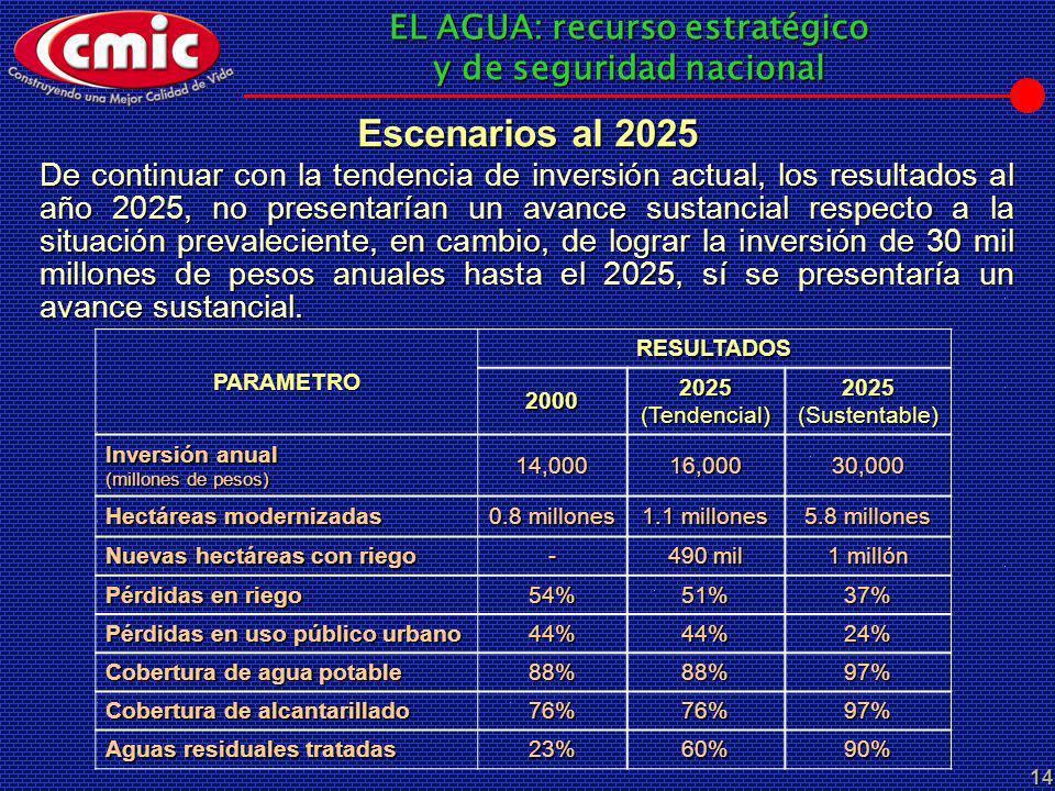 Escenarios al 2025