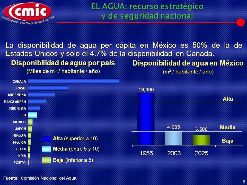 Disponibilidad de agua por país Disponibilidad de agua en México