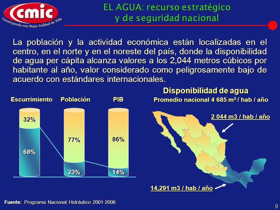 Disponibilidad de agua Promedio nacional 4 685 m3 / hab / año