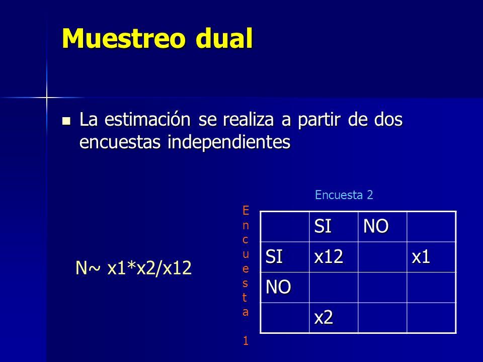 Muestreo dual La estimación se realiza a partir de dos encuestas independientes. Encuesta 2. Encuesta 1.