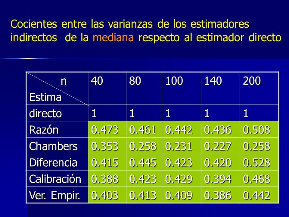 Cocientes entre las varianzas de los estimadores