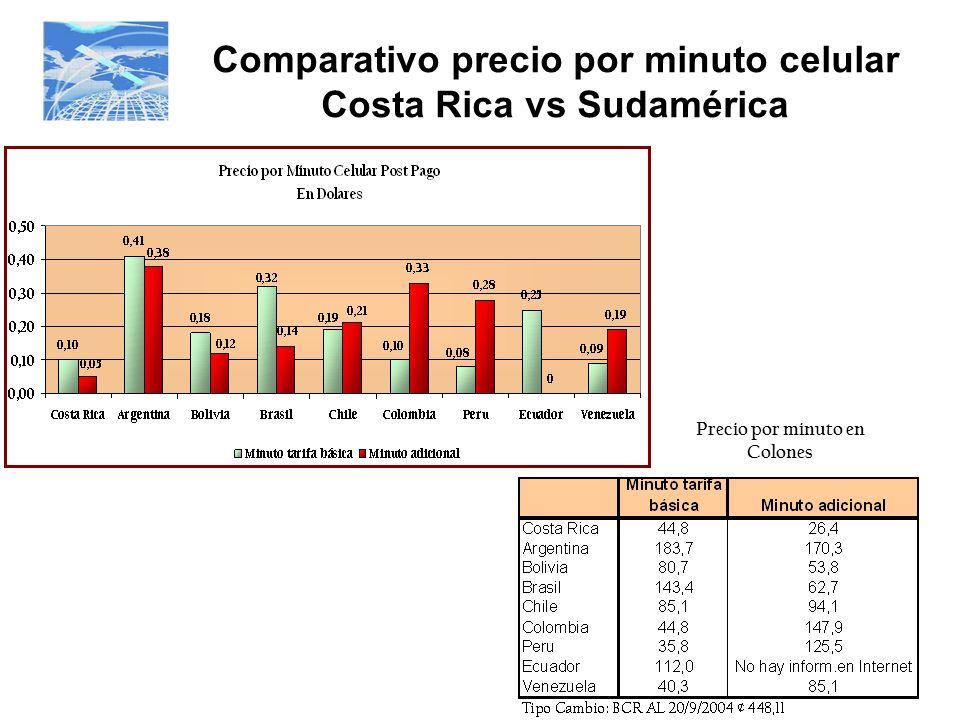 Comparativo precio por minuto celular Costa Rica vs Sudamérica