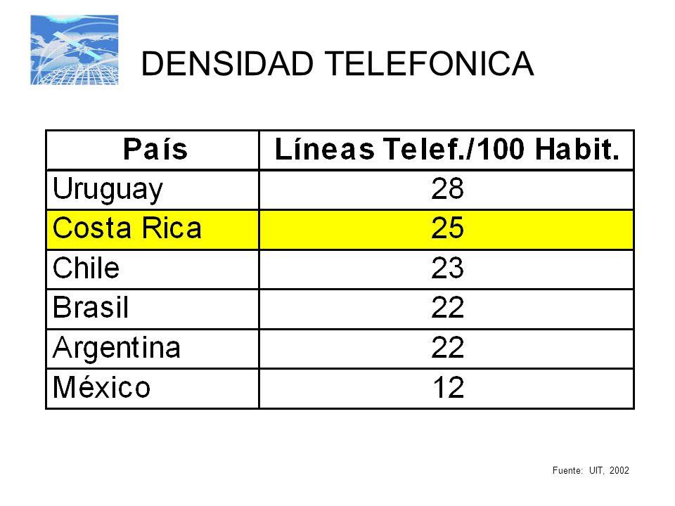 DENSIDAD TELEFONICA Fuente: UIT, 2002