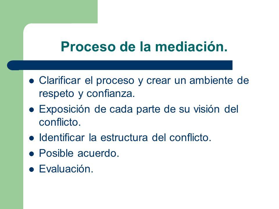 Proceso de la mediación.