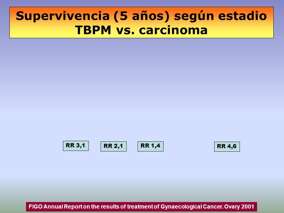 Supervivencia (5 años) según estadio TBPM vs. carcinoma